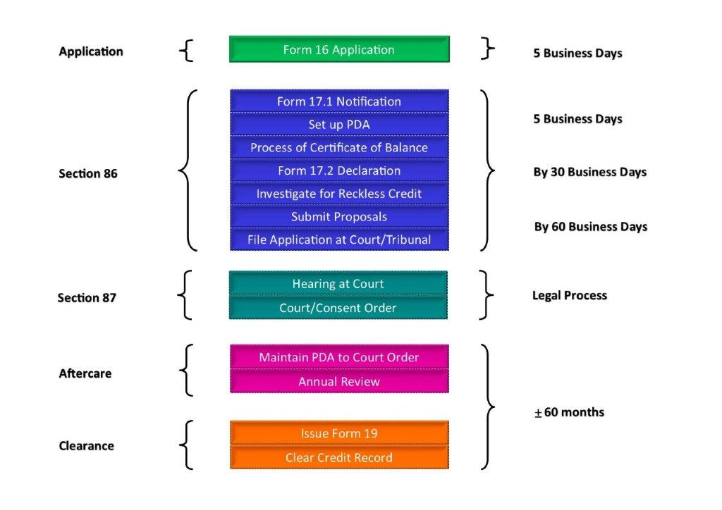 Debt Review Timeline